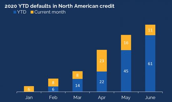 2020 YTD defaults in North American credit