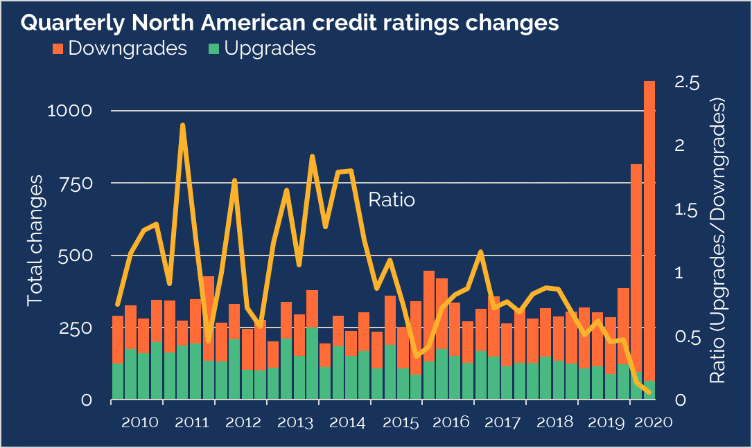 Quarterly credit rate changes